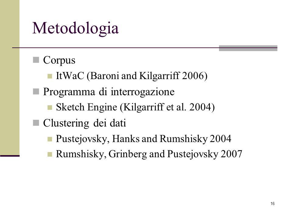 Metodologia Corpus Programma di interrogazione Clustering dei dati