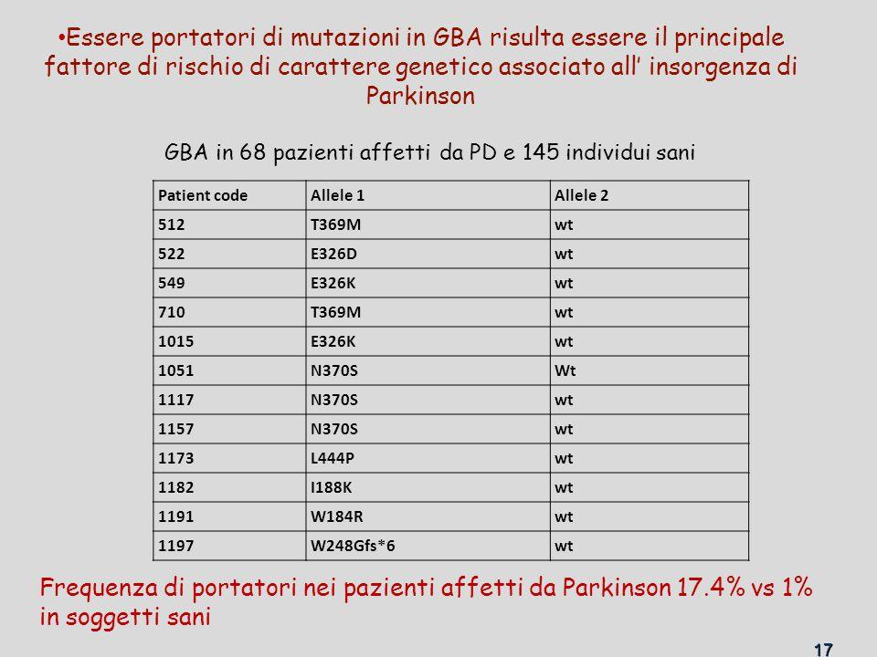 Essere portatori di mutazioni in GBA risulta essere il principale fattore di rischio di carattere genetico associato all' insorgenza di Parkinson