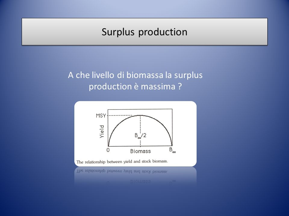 A che livello di biomassa la surplus production è massima
