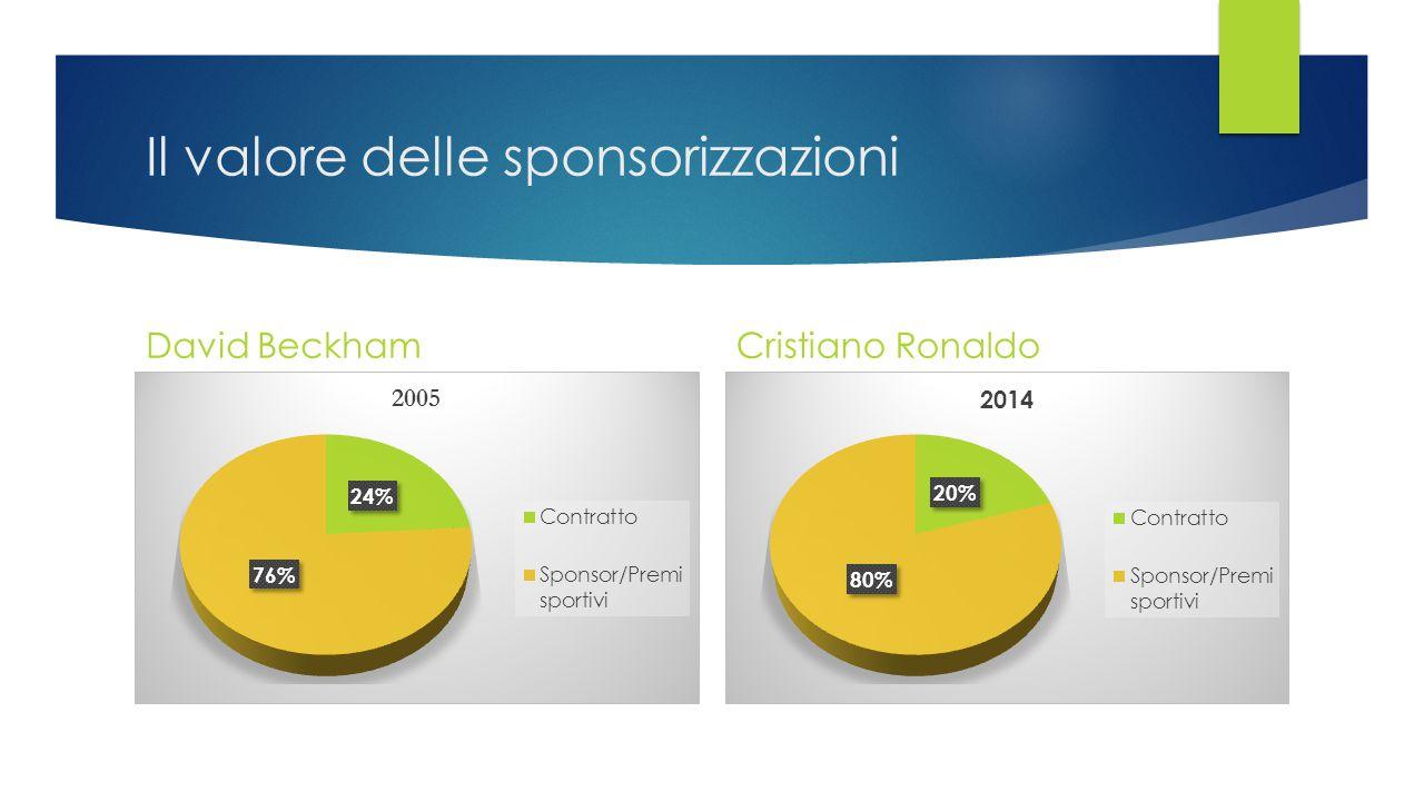 Il valore delle sponsorizzazioni