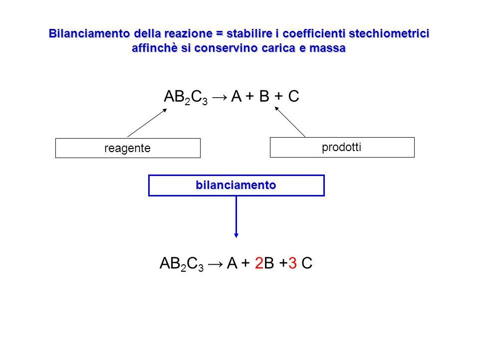 Bilanciamento della reazione = stabilire i coefficienti stechiometrici affinchè si conservino carica e massa