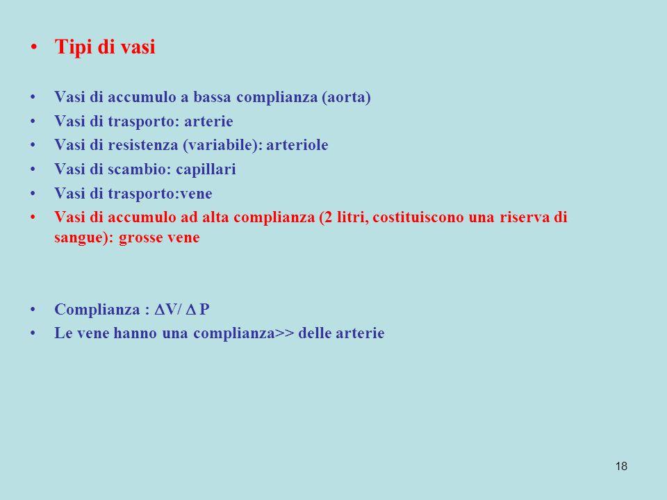 Tipi di vasi Vasi di accumulo a bassa complianza (aorta)
