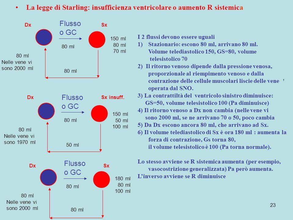 La legge di Starling: insufficienza ventricolare o aumento R sistemica