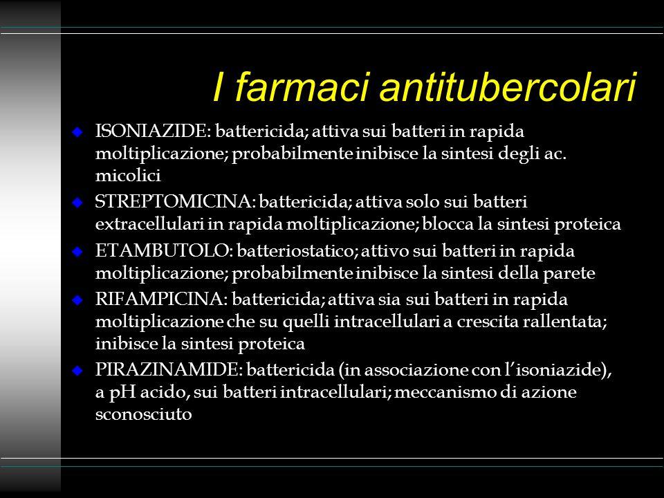 I farmaci antitubercolari