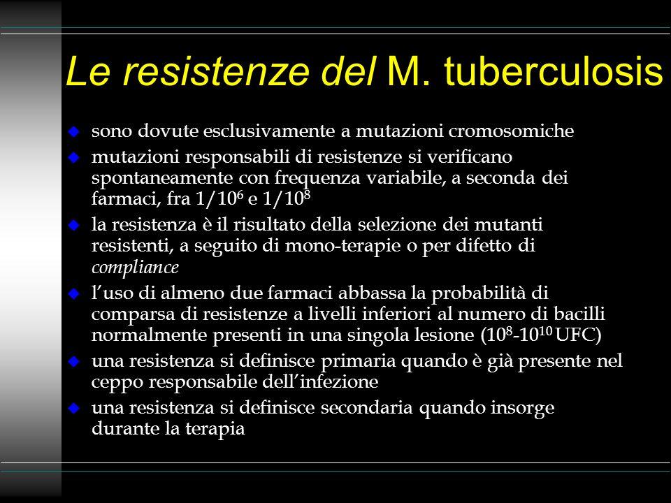 Le resistenze del M. tuberculosis