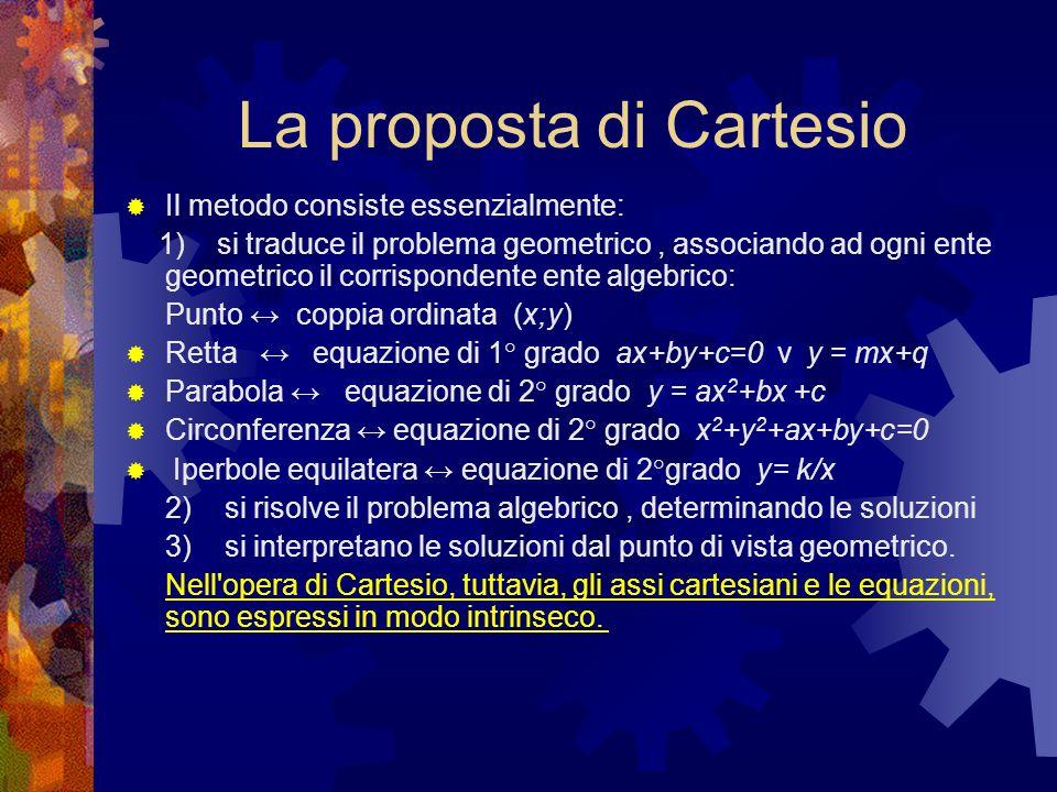 La proposta di Cartesio