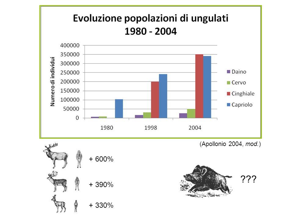 (Apollonio 2004, mod.) + 600% + 390% + 330%