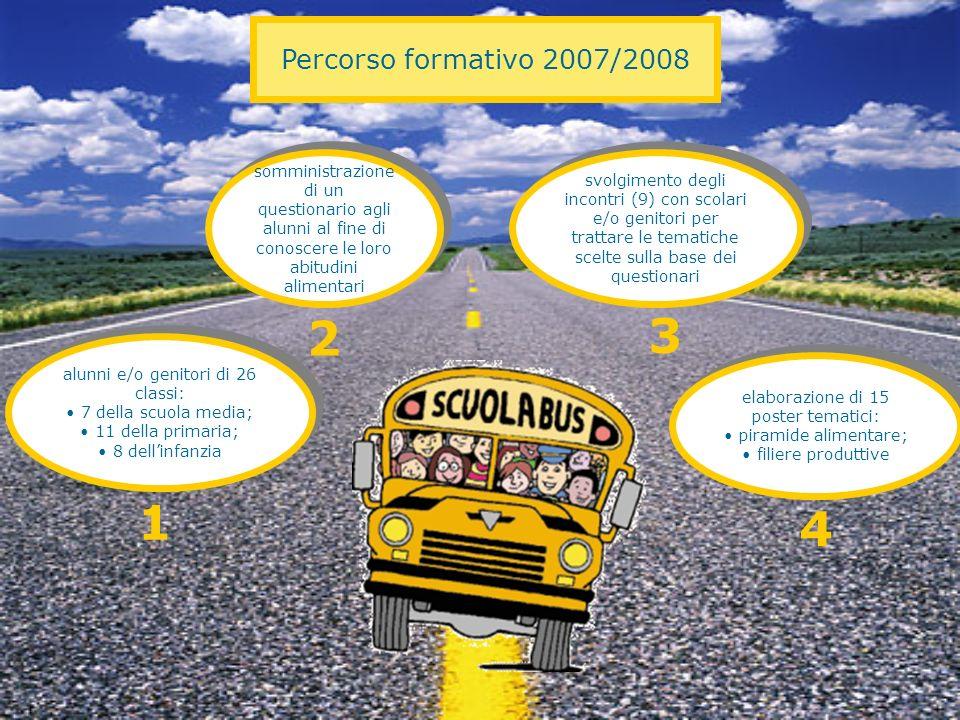 Percorso formativo 2007/2008 somministrazione di un questionario agli alunni al fine di conoscere le loro abitudini alimentari.