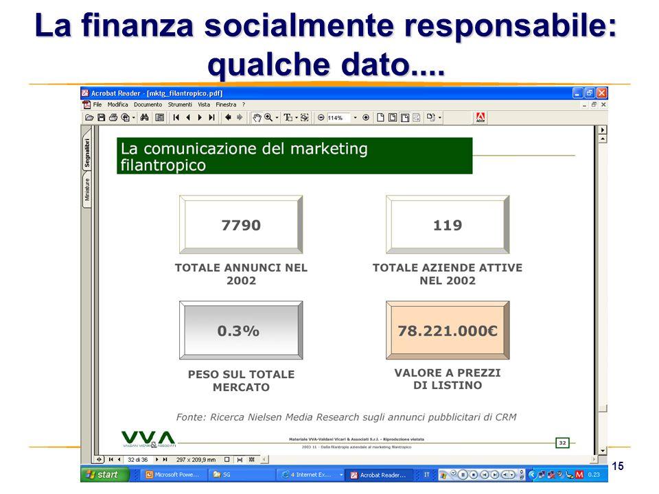 La finanza socialmente responsabile: qualche dato....