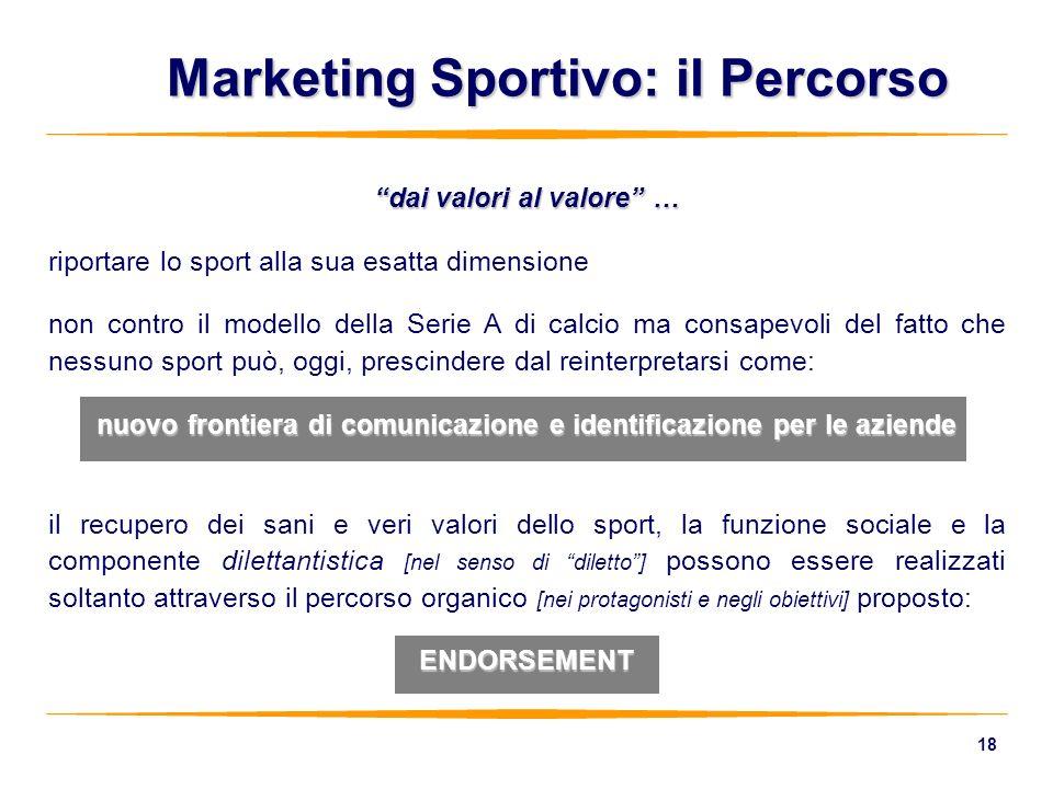 Marketing Sportivo: il Percorso