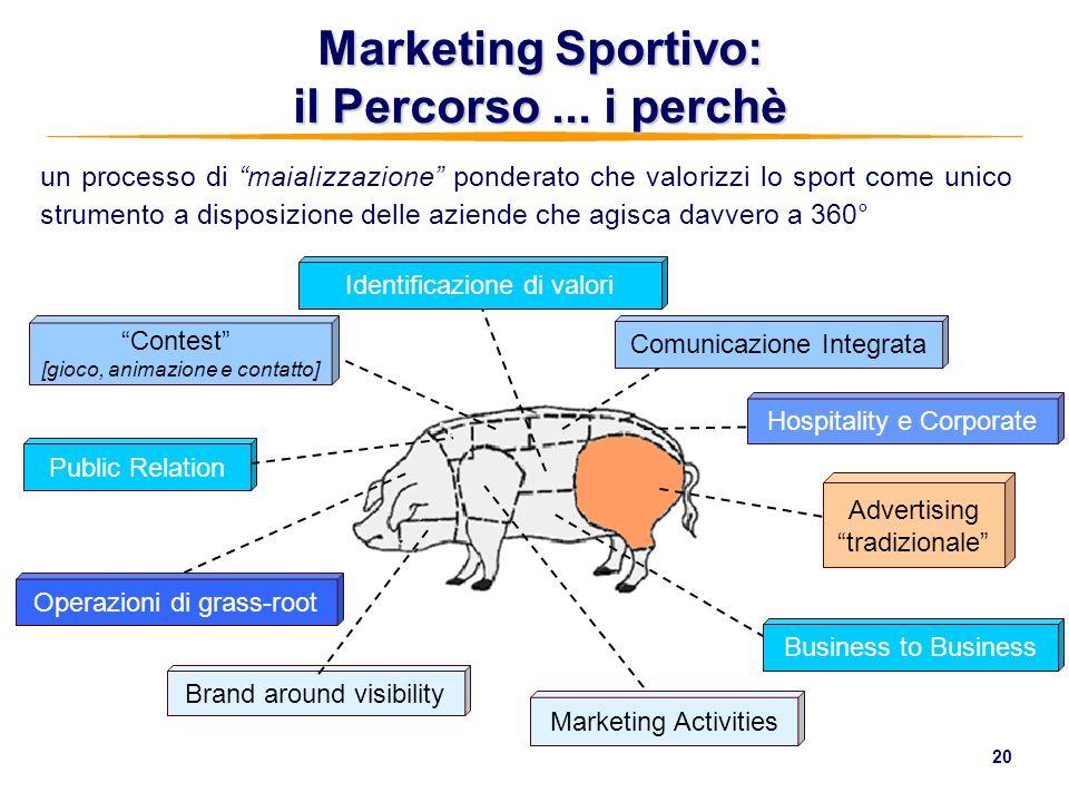 Marketing Sportivo: il Percorso ... i perchè