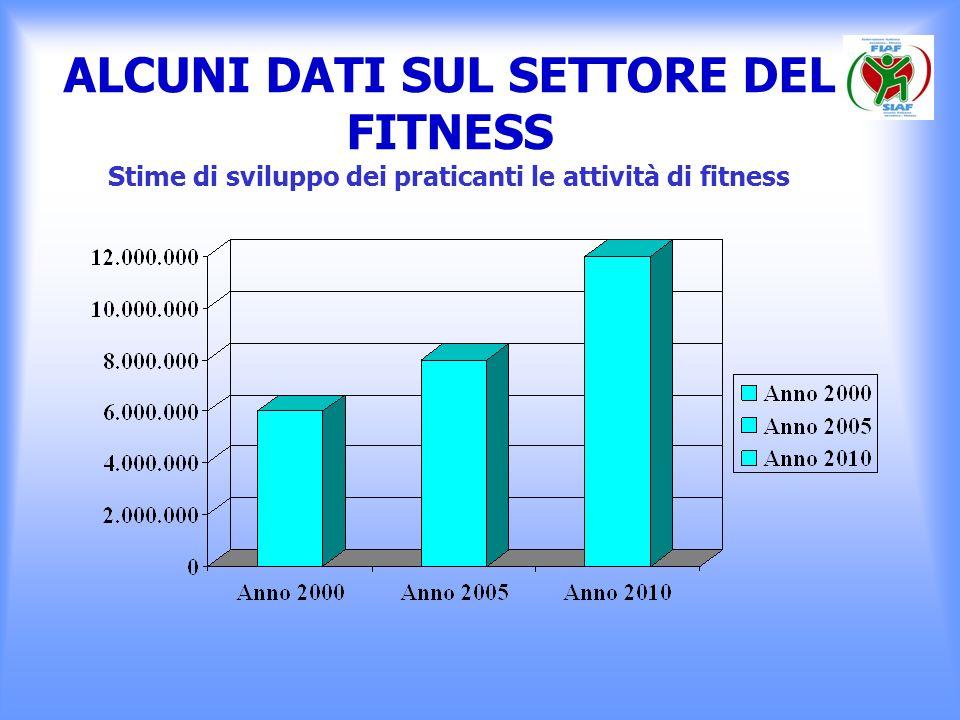 ALCUNI DATI SUL SETTORE DEL FITNESS Stime di sviluppo dei praticanti le attività di fitness