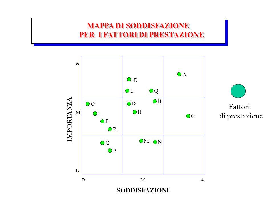 MAPPA DI SODDISFAZIONE PER I FATTORI DI PRESTAZIONE