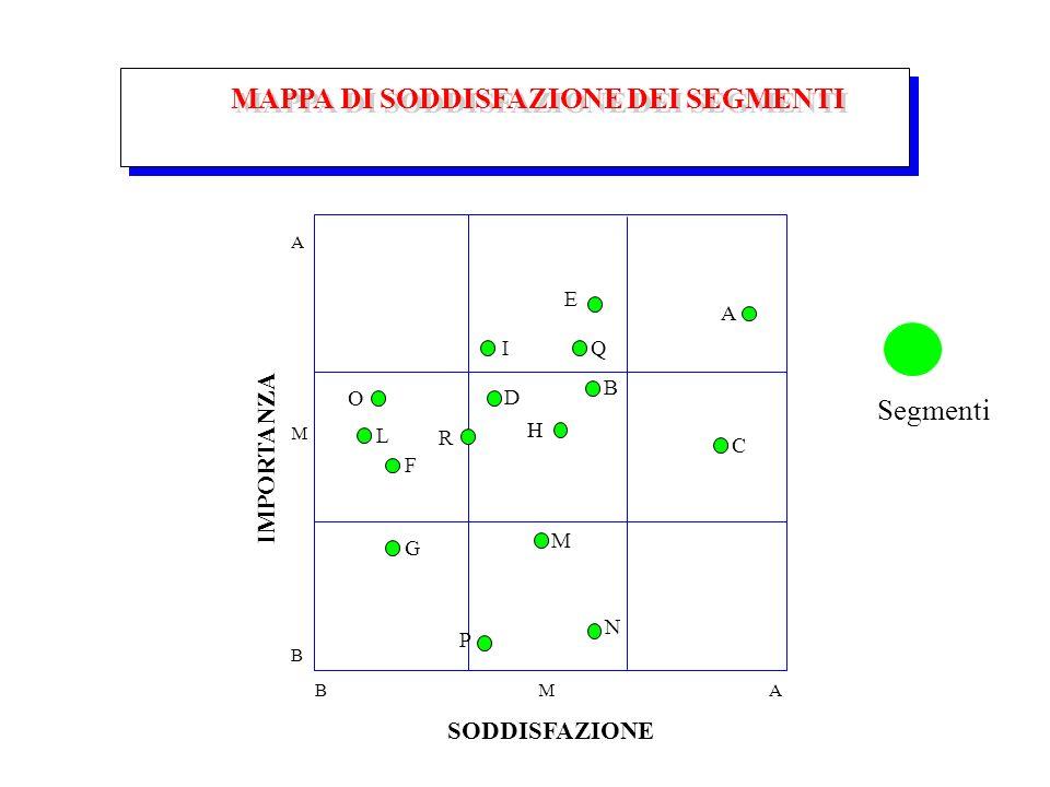 MAPPA DI SODDISFAZIONE DEI SEGMENTI