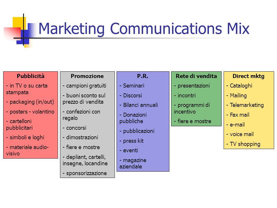 Marketing Communications Mix