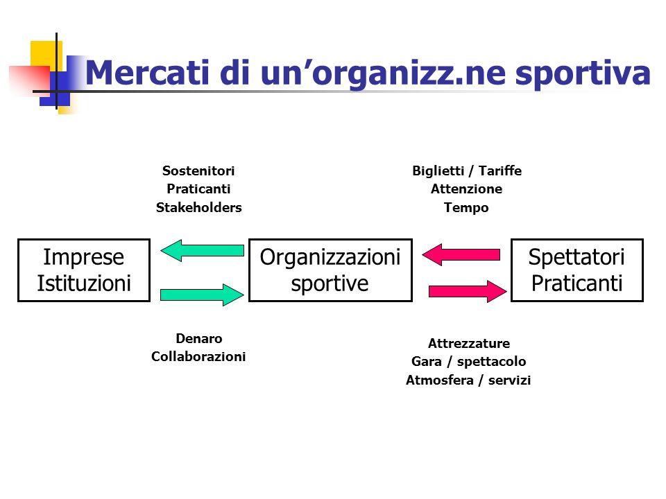 Mercati di un'organizz.ne sportiva