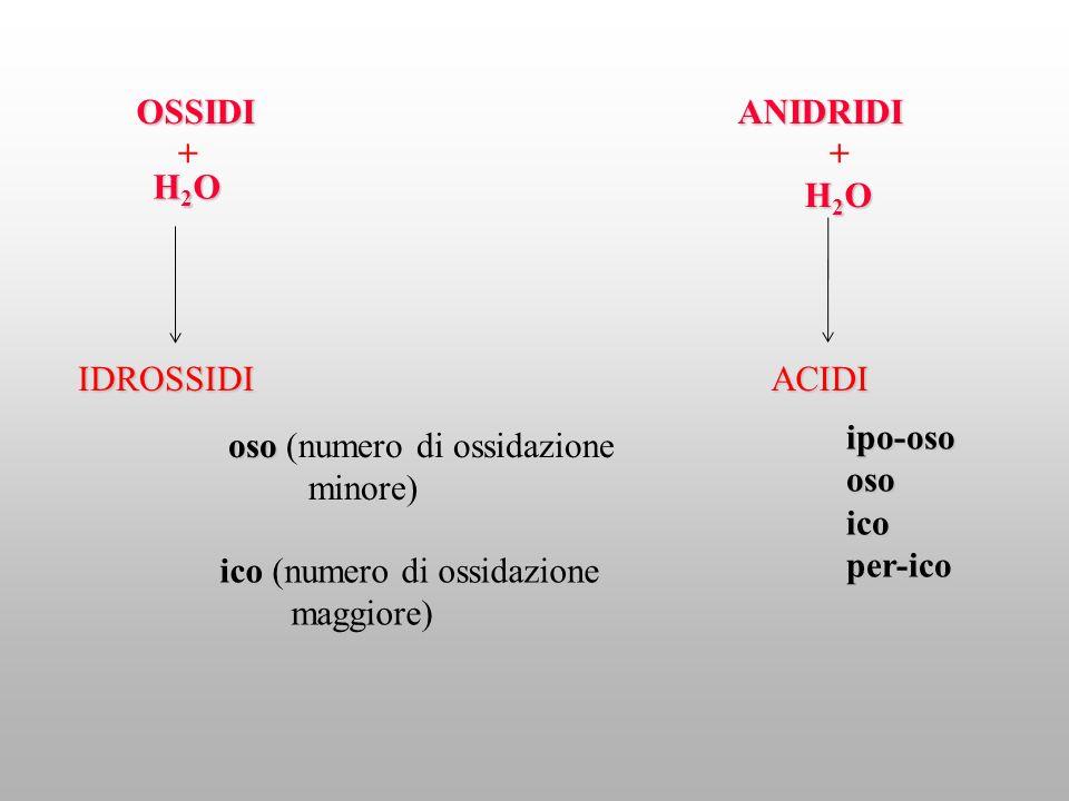 OSSIDI ANIDRIDI. + + H2O. H2O. IDROSSIDI. ACIDI. ipo-oso. oso. ico. per-ico. oso (numero di ossidazione.