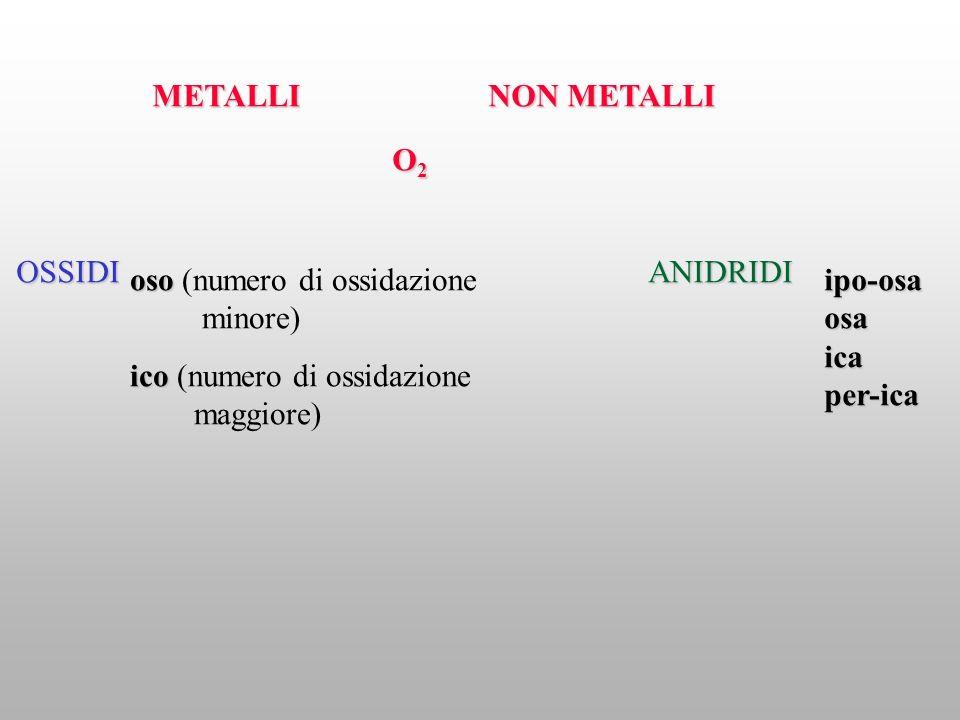 METALLI NON METALLI. O2. OSSIDI. ANIDRIDI. oso (numero di ossidazione. minore) ipo-osa. osa.