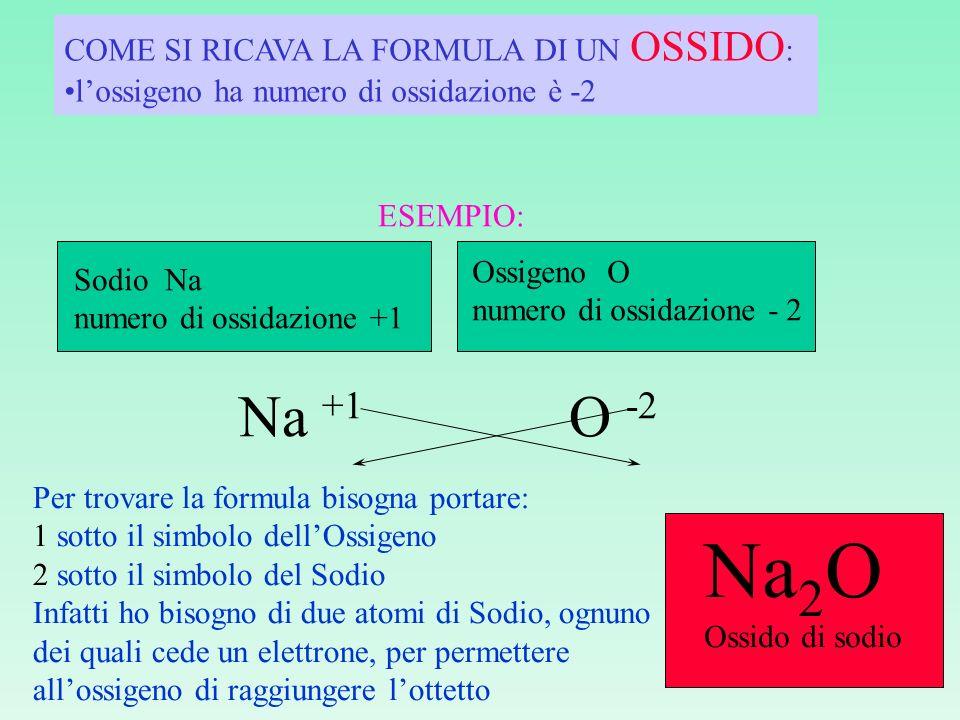 Na2O Na +1 O -2 COME SI RICAVA LA FORMULA DI UN OSSIDO: