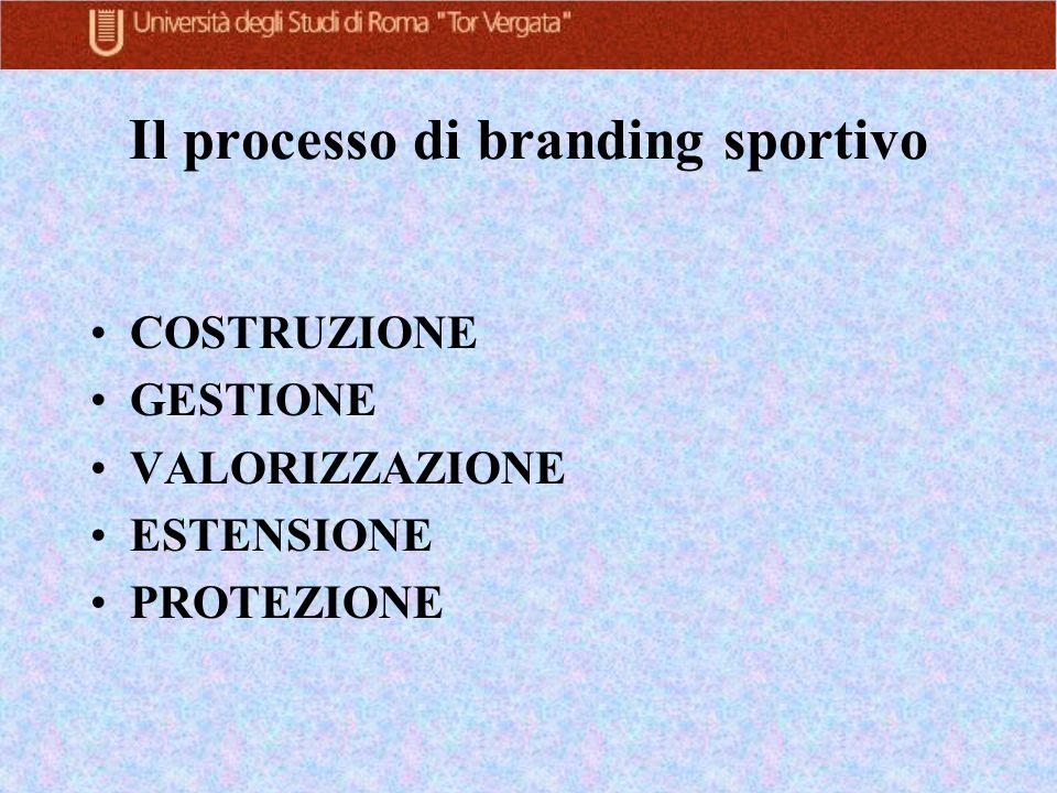 Il processo di branding sportivo