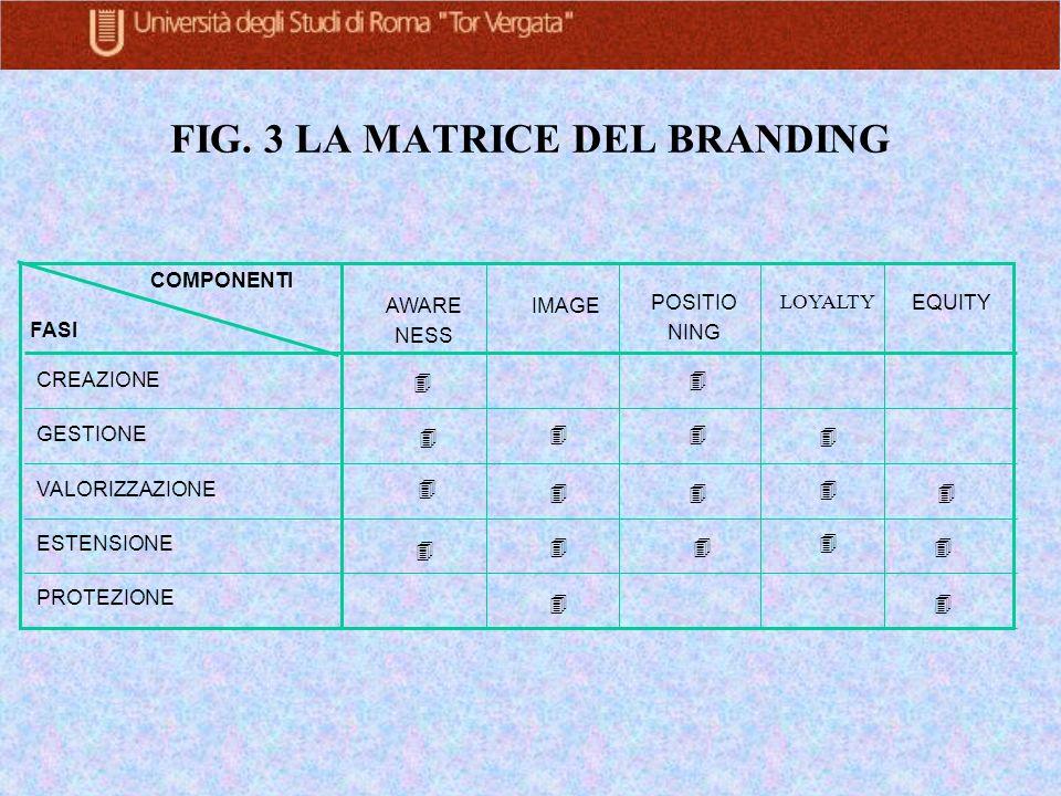 FIG. 3 LA MATRICE DEL BRANDING
