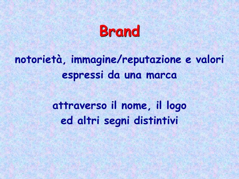 Brand notorietà, immagine/reputazione e valori espressi da una marca