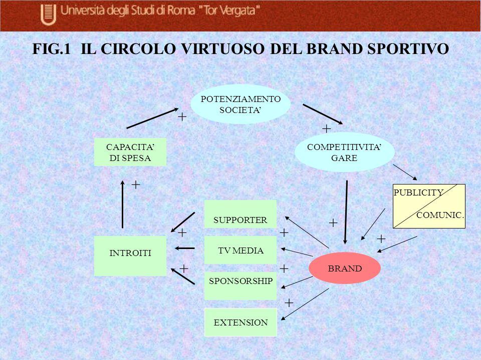 FIG.1 IL CIRCOLO VIRTUOSO DEL BRAND SPORTIVO