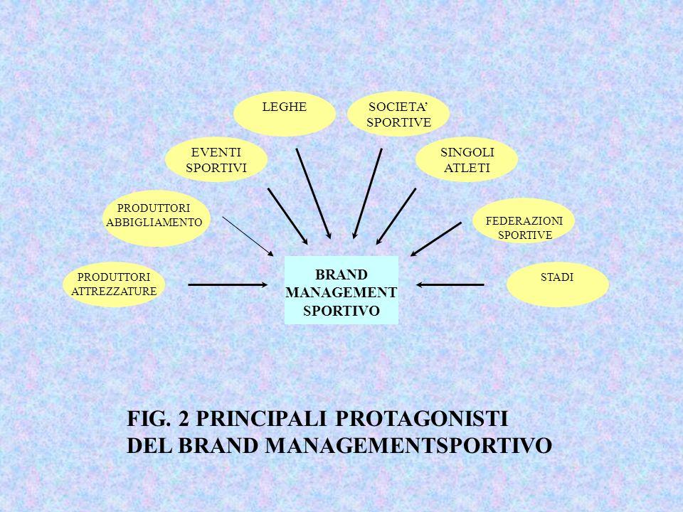 FIG. 2 PRINCIPALI PROTAGONISTI DEL BRAND MANAGEMENTSPORTIVO