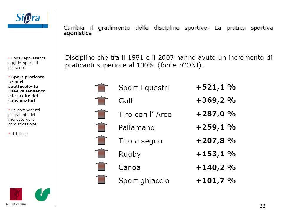 Sport Equestri +521,1 % Golf +369,2 % Tiro con l' Arco +287,0 %