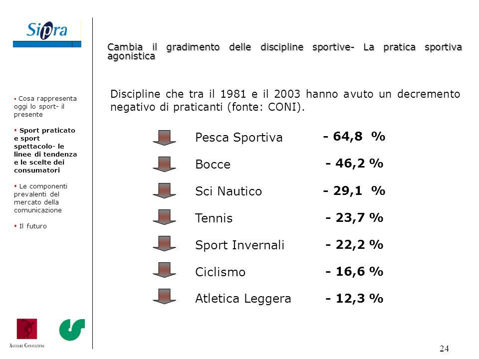 Pesca Sportiva - 64,8 % Bocce - 46,2 % Sci Nautico - 29,1 % Tennis
