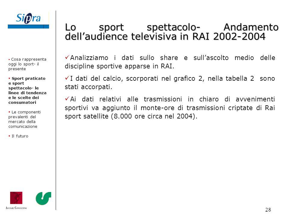 Lo sport spettacolo- Andamento dell'audience televisiva in RAI 2002-2004