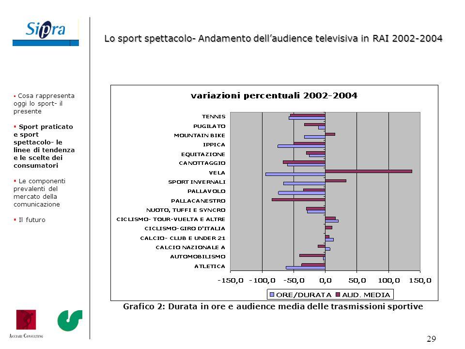 Grafico 2: Durata in ore e audience media delle trasmissioni sportive