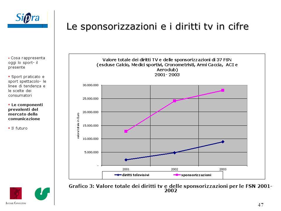 Le sponsorizzazioni e i diritti tv in cifre