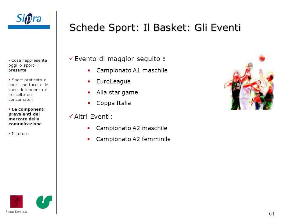 Schede Sport: Il Basket: Gli Eventi