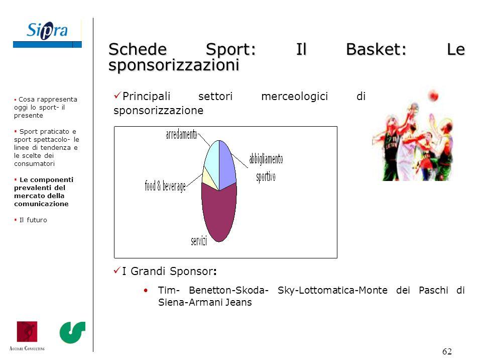 Schede Sport: Il Basket: Le sponsorizzazioni