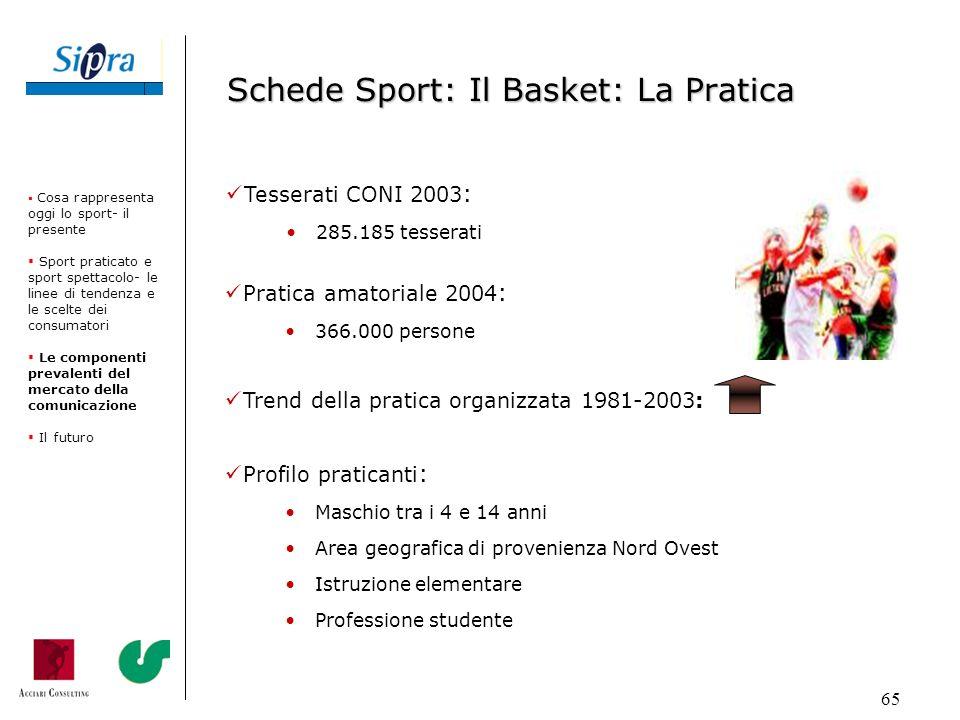 Schede Sport: Il Basket: La Pratica