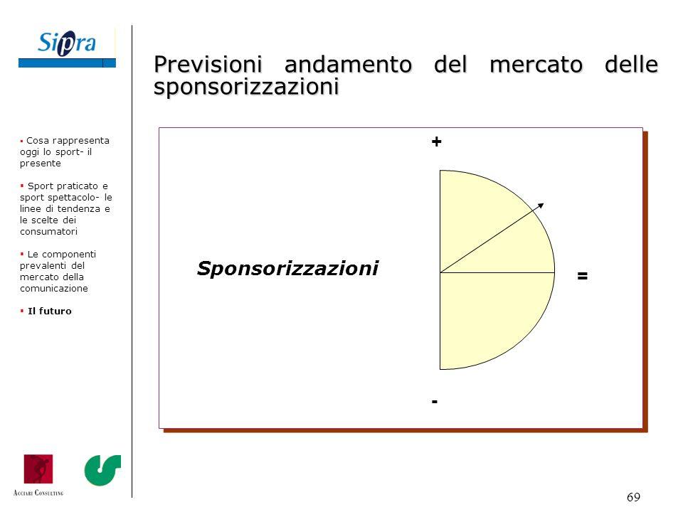 Previsioni andamento del mercato delle sponsorizzazioni