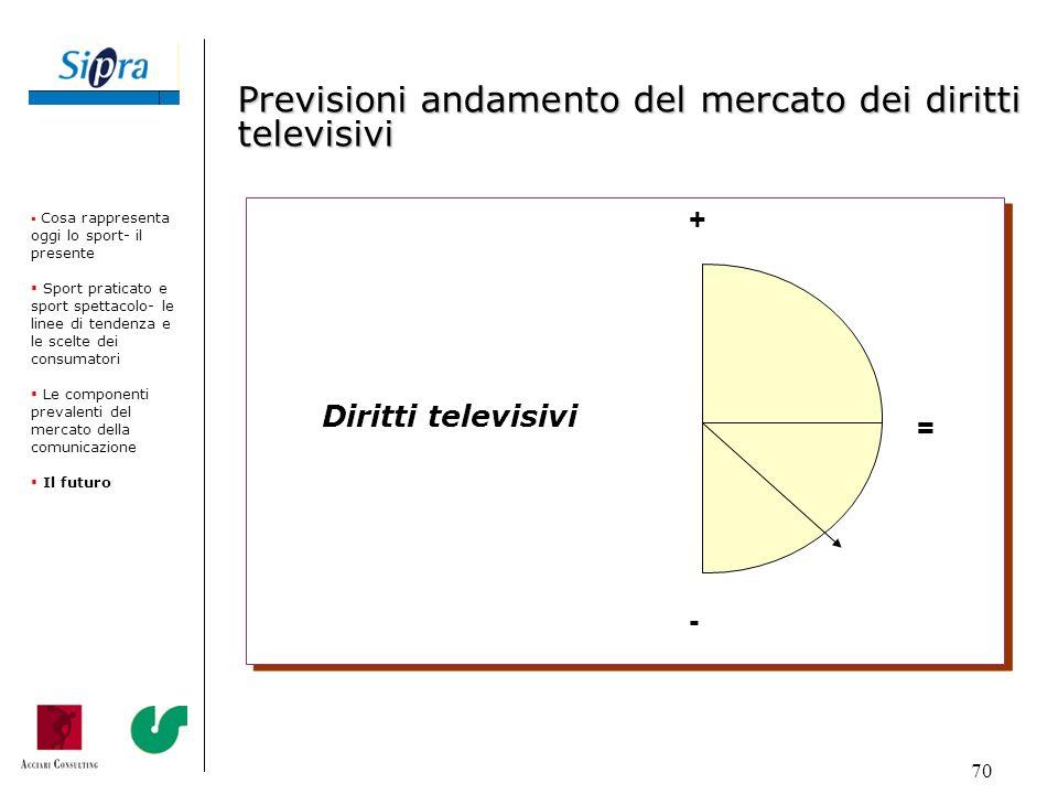 Previsioni andamento del mercato dei diritti televisivi