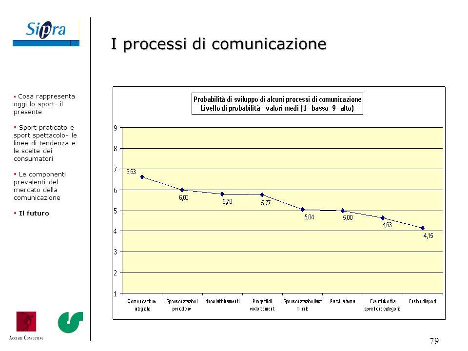 I processi di comunicazione