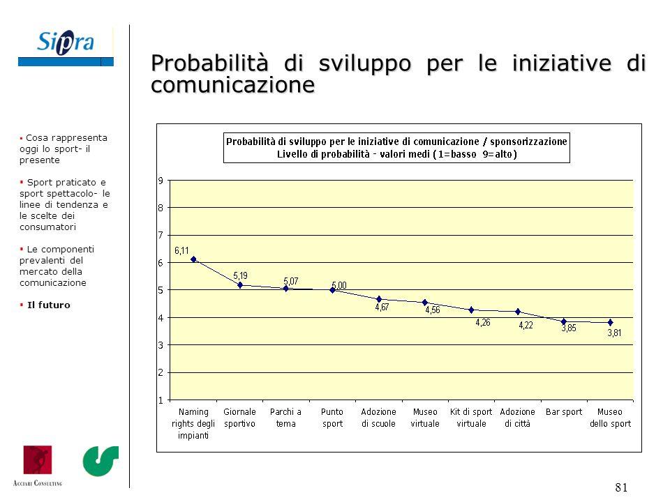 Probabilità di sviluppo per le iniziative di comunicazione