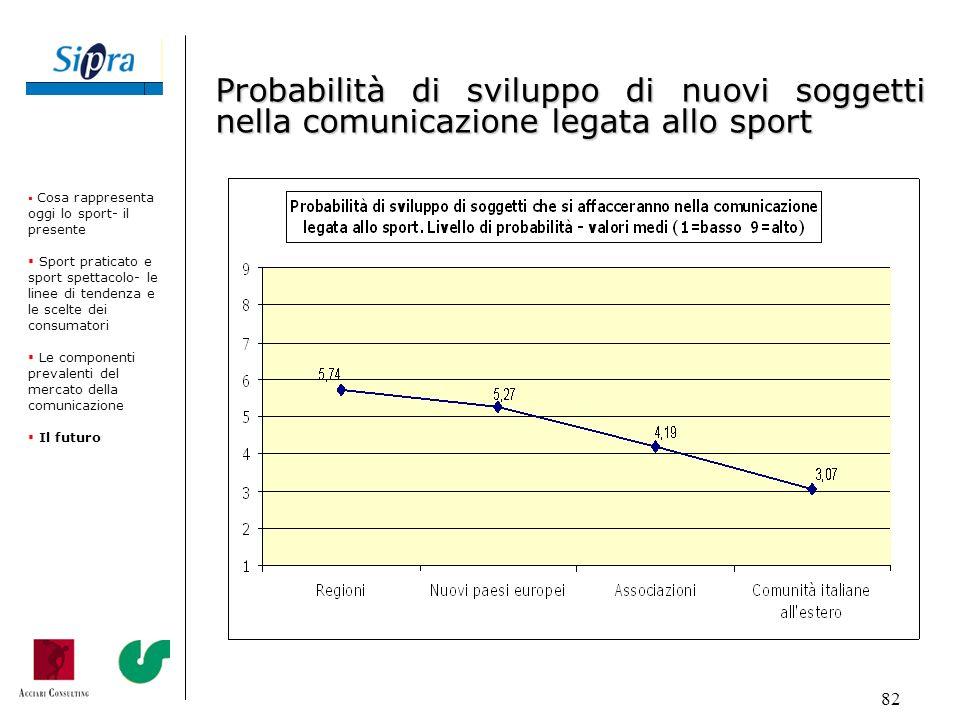 Probabilità di sviluppo di nuovi soggetti nella comunicazione legata allo sport