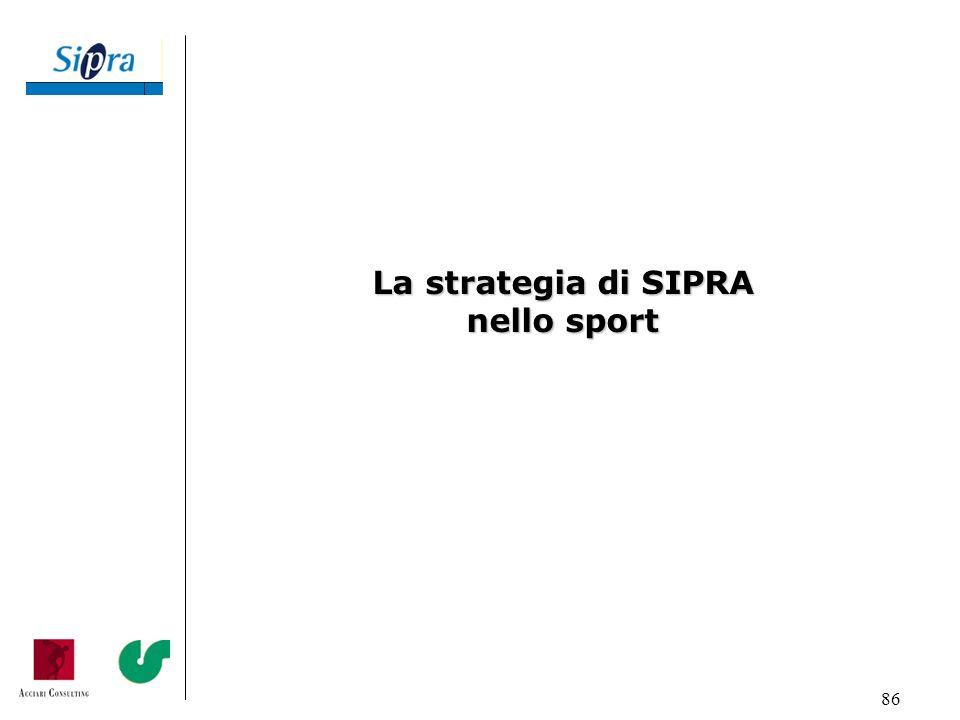 La strategia di SIPRA nello sport