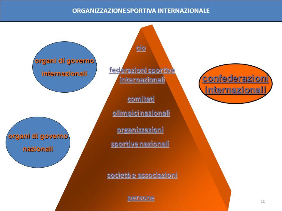 confederazioni internazionali