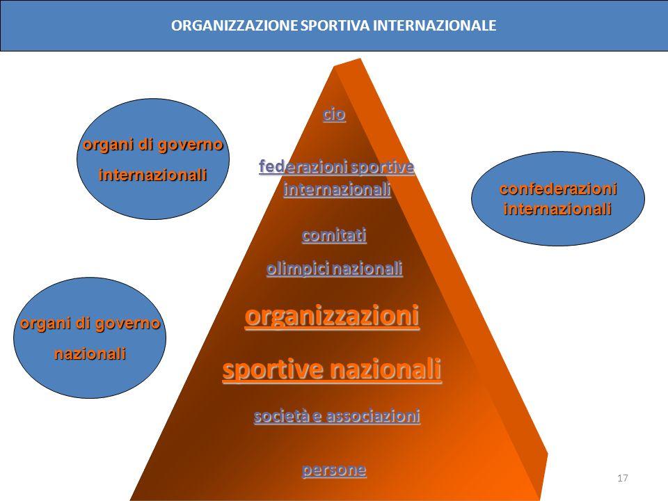 organizzazioni sportive nazionali