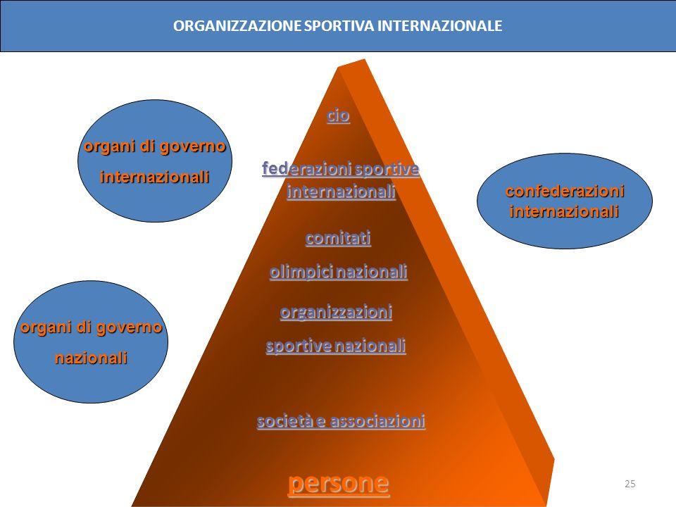 persone cio federazioni sportive internazionali comitati