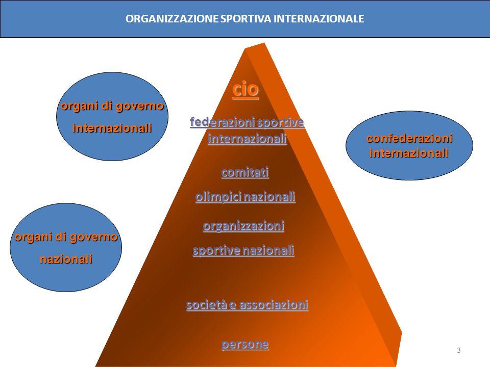 cio federazioni sportive internazionali comitati olimpici nazionali