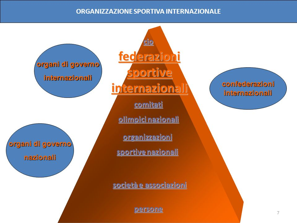 federazioni sportive internazionali