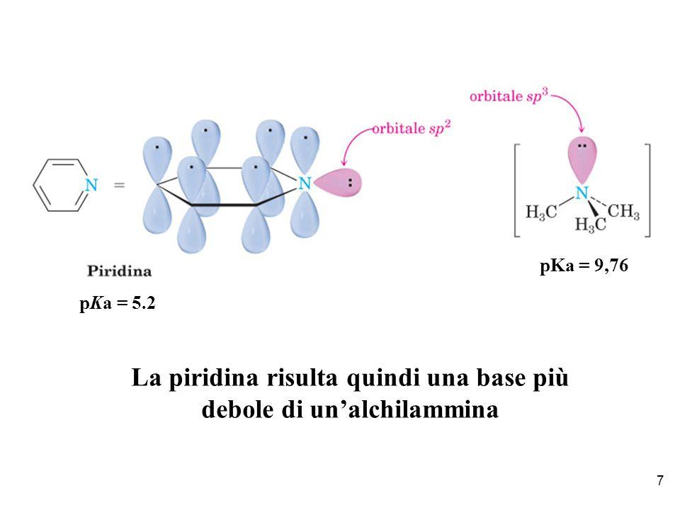 La piridina risulta quindi una base più debole di un'alchilammina