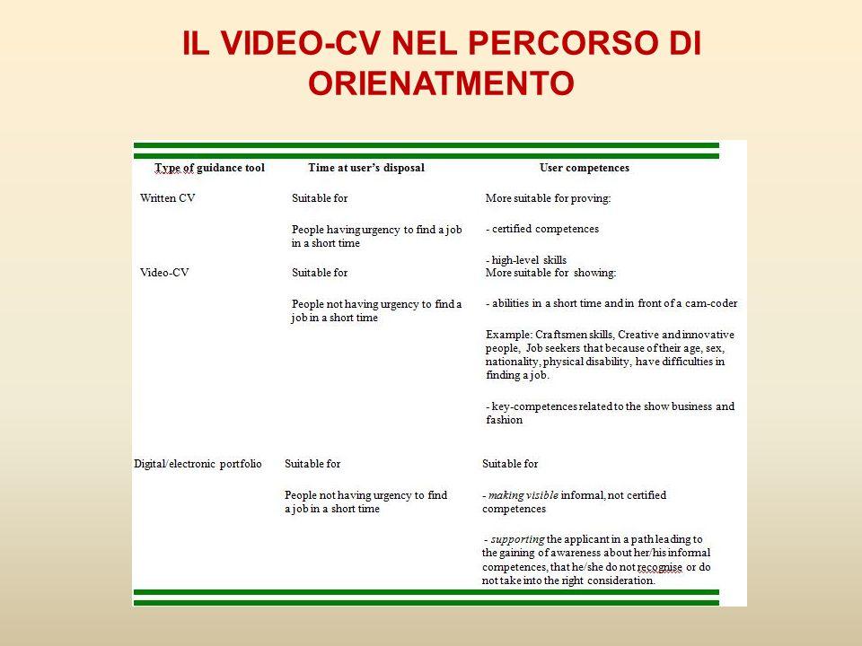 IL VIDEO-CV NEL PERCORSO DI ORIENATMENTO