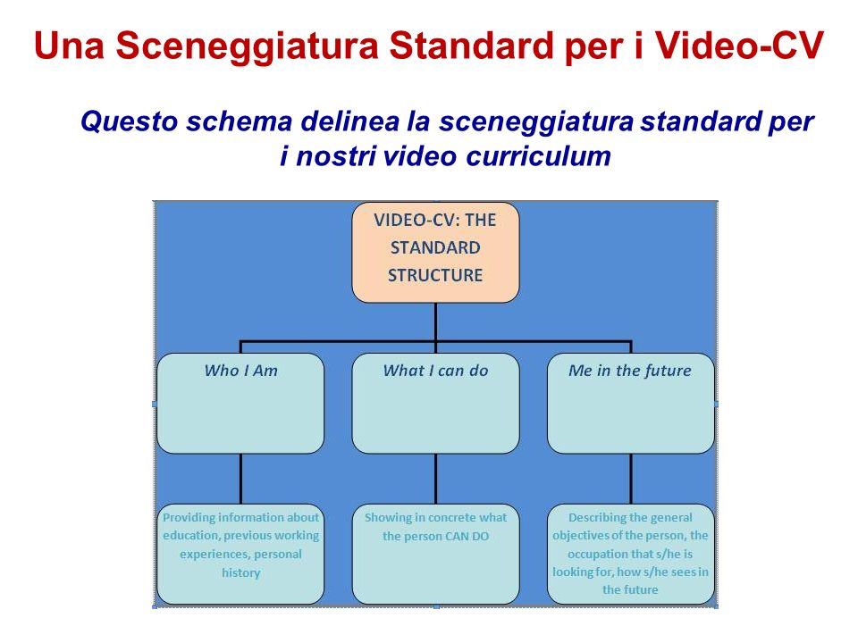Una Sceneggiatura Standard per i Video-CV
